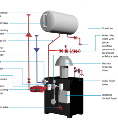 parker boiler wiring diagram everything wiring diagramhot water boilers atmospheric parker boiler parker boiler wiring diagram [ 1024 x 819 Pixel ]