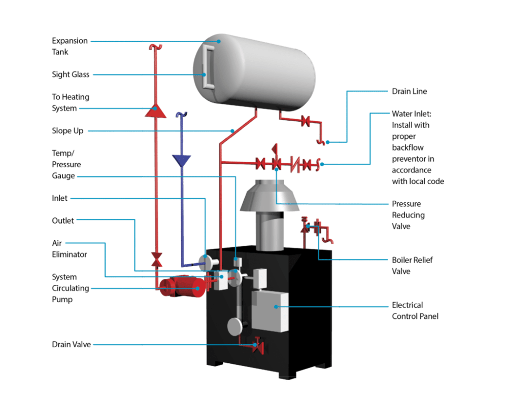 medium resolution of parker boiler wiring diagram everything wiring diagramhot water boilers atmospheric parker boiler parker boiler wiring diagram