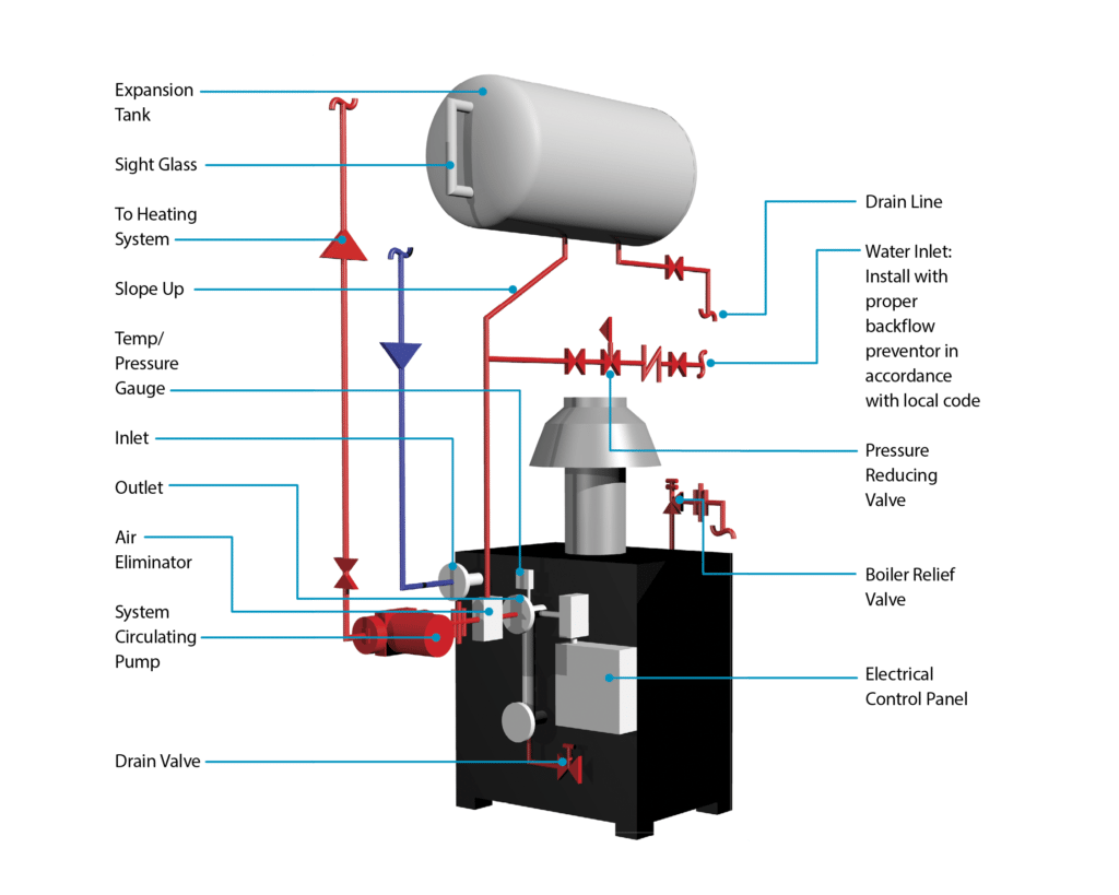 hight resolution of parker boiler wiring diagram everything wiring diagramhot water boilers atmospheric parker boiler parker boiler wiring diagram
