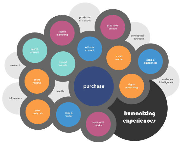 New Marketing Journey