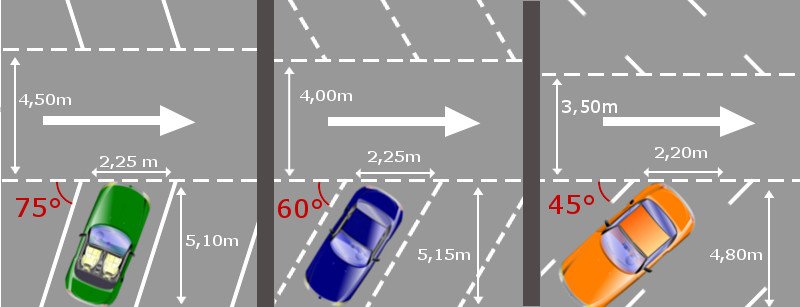 place parking taille reglementaire