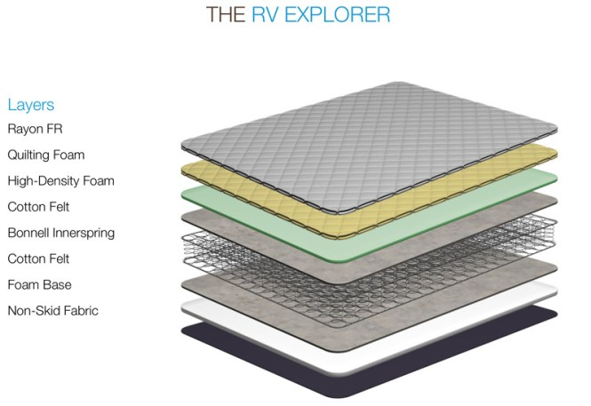 Innerspring Mattresses The Explorer Rv Mattress Psr