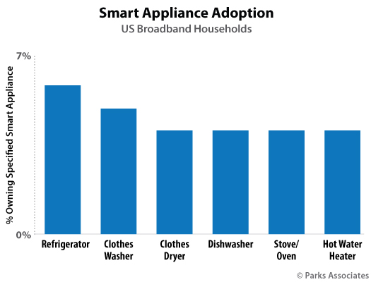 Parks Associates - Smart Appliance consumer research
