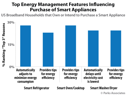 Parks Associates - Smart Appliances consumer research
