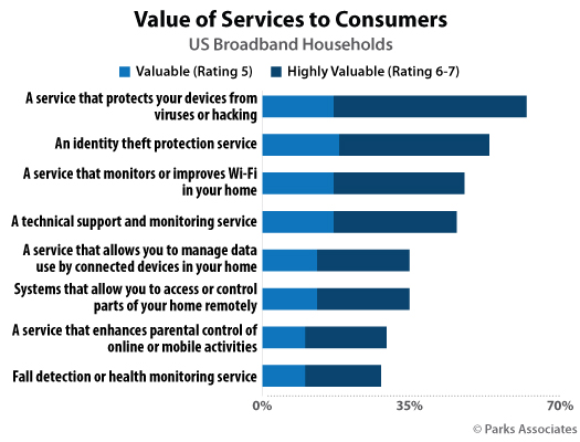 Value of Services to Customers (image)