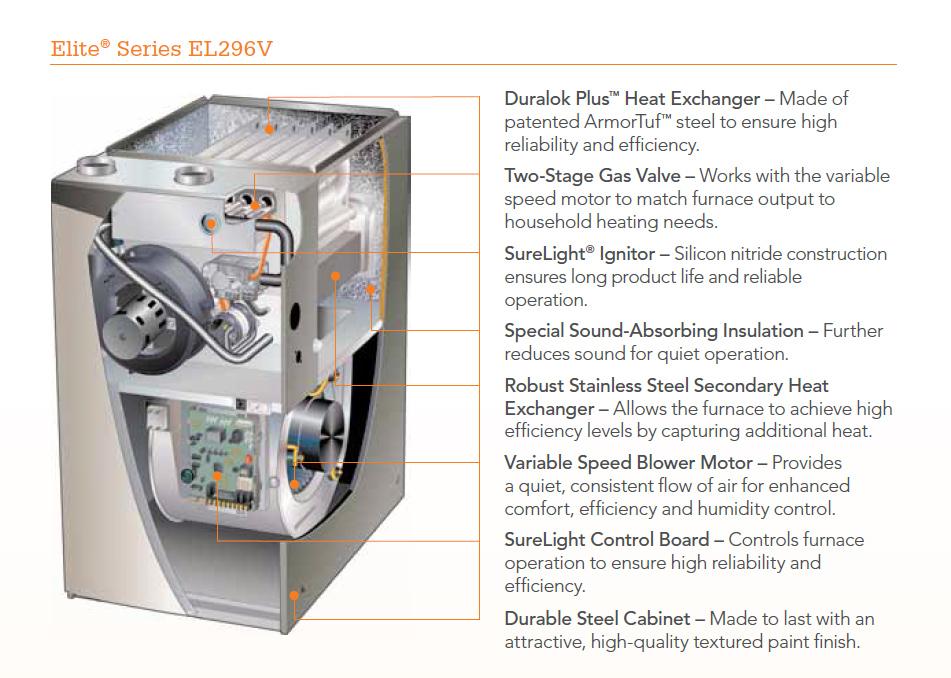 Elite EL296V Furnace  Parkys Heating  Cooling