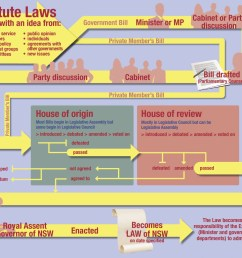 diagram describing how a law i smade in nsw  [ 1166 x 1026 Pixel ]