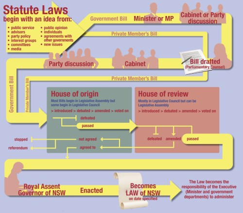 small resolution of diagram describing how a law i smade in nsw