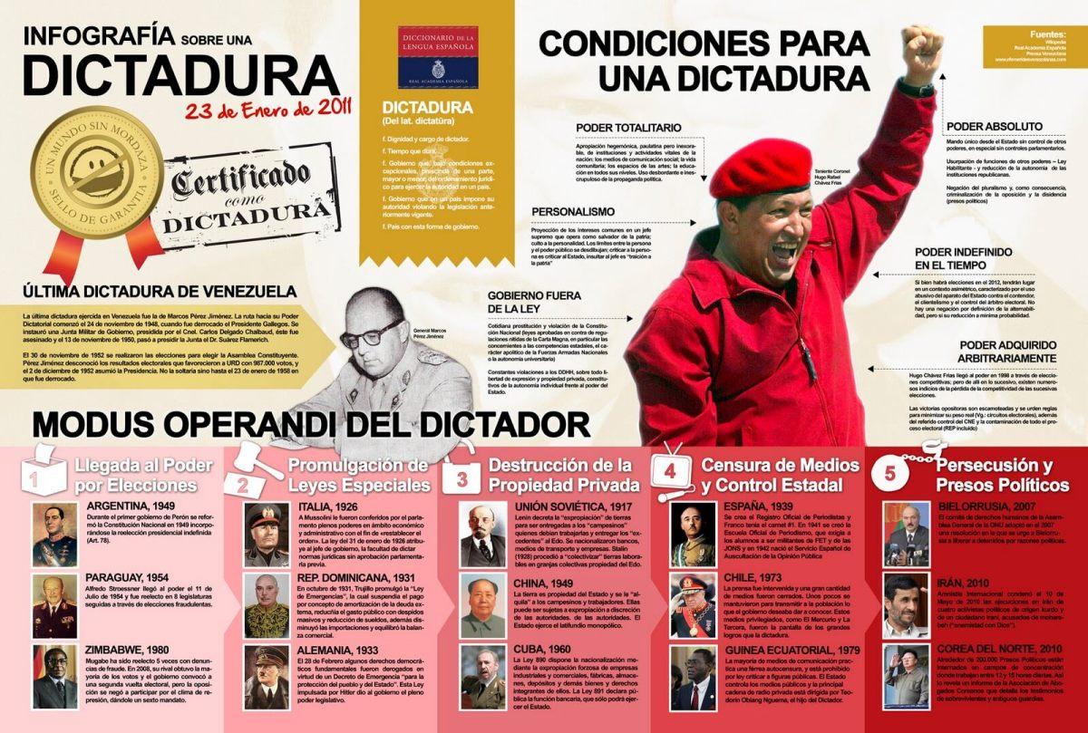 Condiciones para una dictadura - definición - infografia