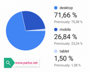 captura: dispositivos utilizados para acceder a www.parlox.net (20181123)