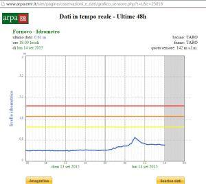 Il grafico mostra che la piena del Ceno non ha creato nessun problema al Taro a Fornovo.  Arrivata alle 9,00 non ha toccato nemmeno la soglia minima.