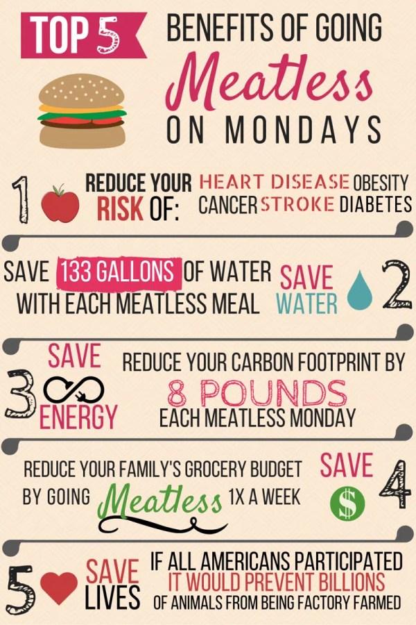 meatless monday benefits