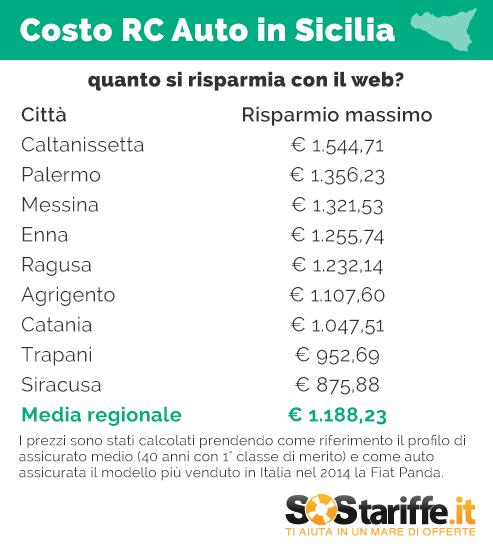 2015-10-06-3-SosTariffe.it_RCauto_SICILIA_risparmi_WEB_OTTOBRE2015