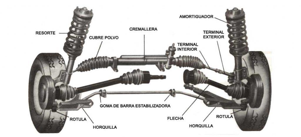 Partes del automóvil