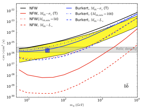 Upper bounds on dark matter annihilation from a combined analysis of 15 dwarf spheroidal galaxies for NFW (red) and Burkert (blue) DM density profiles.