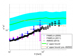 from  arXiv:1305.1324 , see Resonaances for an update