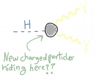 Figure 3: Here we show how the Higgs decays to a pair of photons via `virtual charged particles' or more accurately disturbances in the quantum fields associated with these charge particles.