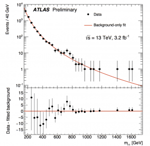 Figure 2: ATLAS results for searches of pairs of photons at 13 TeV.