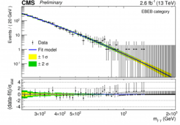 Figure 1: CMS results for searches of pairs of photons at 13 TeV.