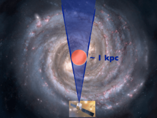Schematic of the experiment. We are interested in gamma-rays coming from the galactic center, represented by the red circle. However, the LAT detects all of the gamma-rays coming from the foreground and background, represented by the blue region. The main challenge is to accurately model the gamma-rays coming from known astrophysical sources. Image: http://www.universetoday.com/106062/what-is-the-milky-way-2/