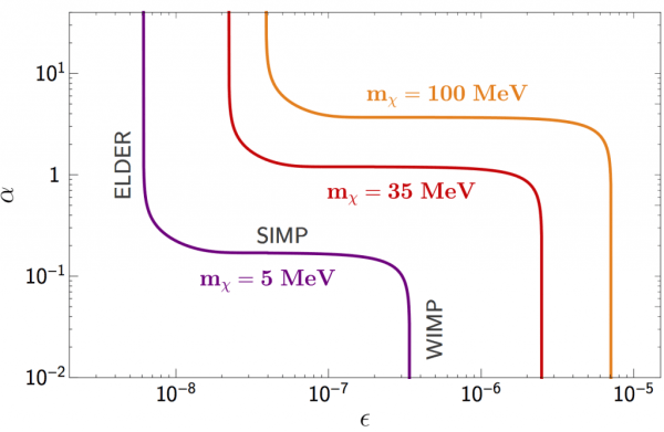 "A ""phase diagram"" of dark matter models. The vertical axis represents the dark matter self-coupling strength while the horizontal axis represents the coupling to ordinary matter."