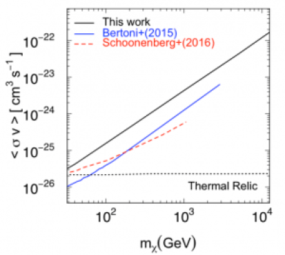 Upper limits on the dark matter annihilation cross section for the b-quark channel using the 14 subhalo candidates very far from the galactic plane (>20 degrees) (black solid line). The dashed red line is an upper limit derived from the Via Lactea II simulation when zero 3FGL subhalos are adopted (Schoonenberg et al. 2016). The blue line corresponds to the constraint for zero 3FGL subhalo candidates using the Aquarius simulation instead (Bertoni, Hooper, & Linden 2015). The horizontal dotted line marks the canonical thermal relic cross section (Steigman, Dasgupta, & Beacom 2012).