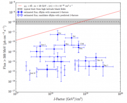 Expected flux versus J-factor. Blue points indicate the predicted MSP contribution in 30 Mikly Way dsphs and dsph candidates. J-factor uncertainties are shown for kinematically confirmed dsphs only. The gray shaded band represents the typical upper limit derived in high Galactic latitude blank fields after 6 years of the LAT survey. The red curve represents a DM annihilation model that is consistent with both DM interpretations of the Galactic Center Excess and the characteristic spectral shape of MSPs.