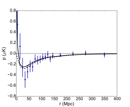 The mean pairwise momentum estimator and best fit model for a selection of 20000 objects from the DR11 Large Scale Structure catalog, plotted as a function of comoving separation. The dashed line is the linear model, and the solid line is the model prediction including nonlinear redshift space corrections. The best fit provides a 4.1σ evidence of the kSZ signal in the ACTPol-ACT CMB map. Source: arXiv:1607.02139.