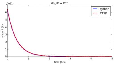 CTSP Molecular Contamination Modeling Validation
