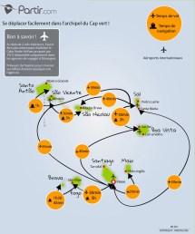 Partir En Voyage Au Cap-vert Guide Complet Pour Vos