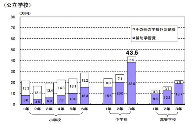 子供にかかる教育費用負担問題(公立)