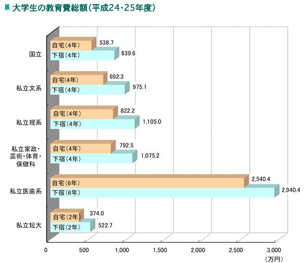 子供の教育費用負担問題(大学の授業料)