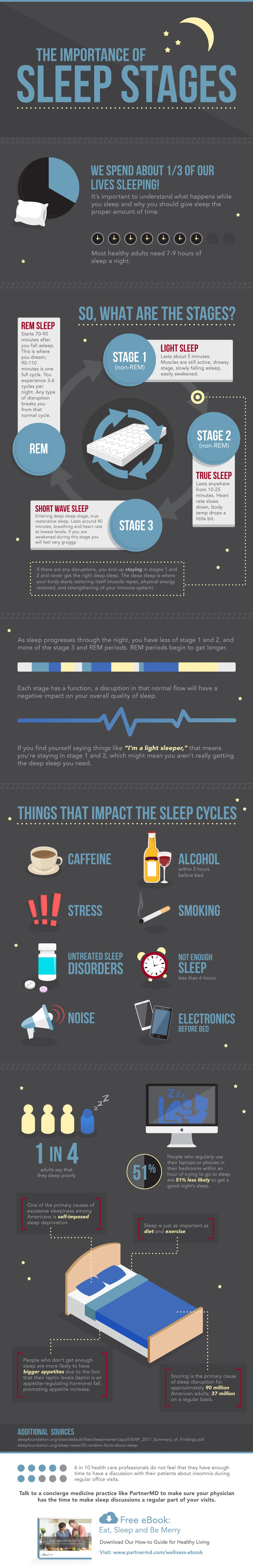 The Importance Of The Sleep Stages Infographic