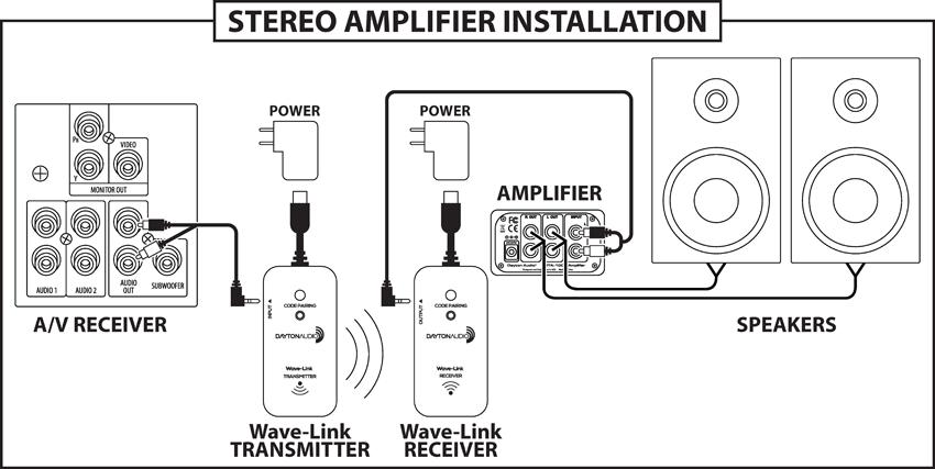 Dayton Audio Wave-Link WLS System 2.4 GHz Full Range
