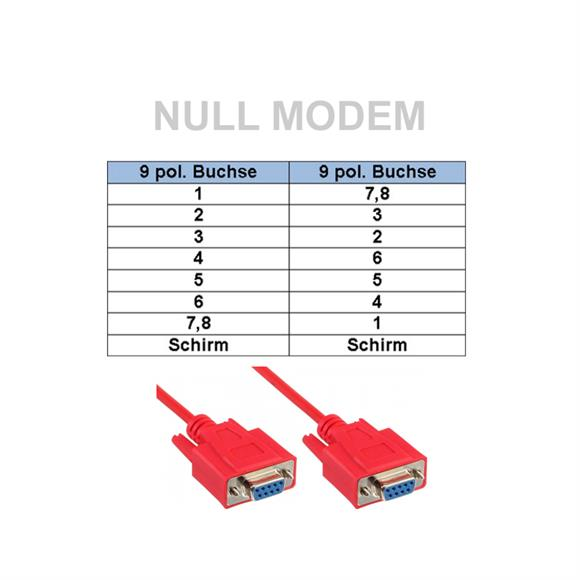 Db9 Connector Pinout Null Modem Wiring Diagram