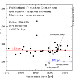 table of published distances to the pleiades 1893 2014 and  [ 1000 x 1000 Pixel ]