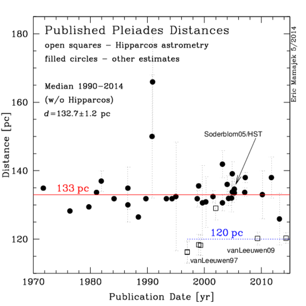 hight resolution of table of published distances to the pleiades 1893 2014 and