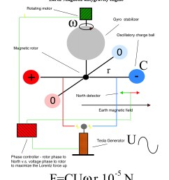 you can build a hybrid at home and power it with your tv screen or van de graaff generator dc version  [ 1852 x 2376 Pixel ]