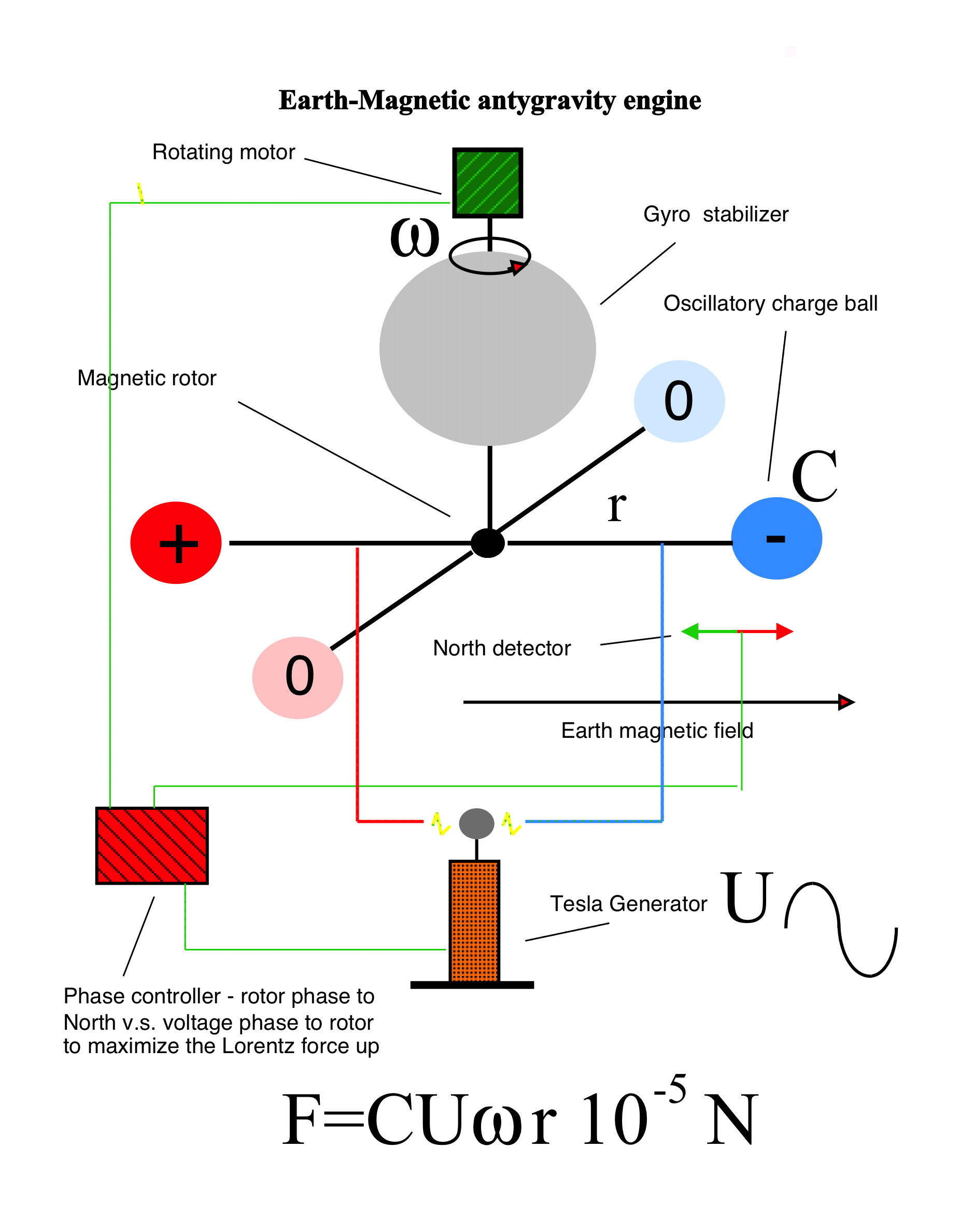 hight resolution of you can build a hybrid at home and power it with your tv screen or van de graaff generator dc version
