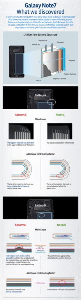 explication explosion des piles Galaxie Note7 Samsung Note 7 batteries