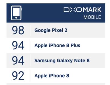 dxo mark Google Pixel 2