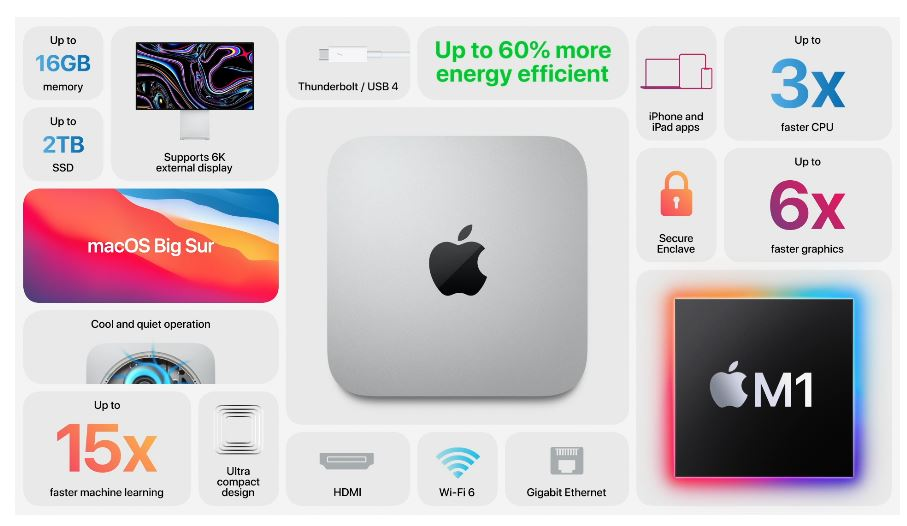 Mac Mini M1 Apple