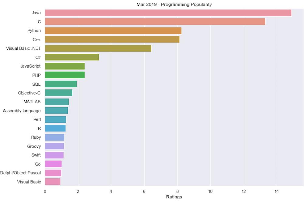 Lenguajes de programación del futuro