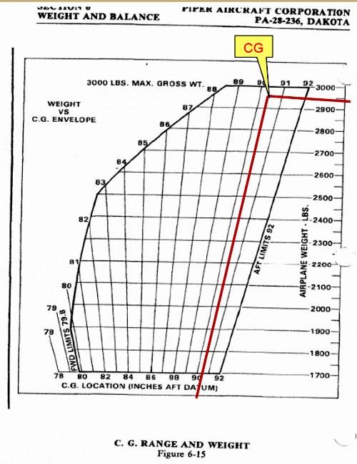 Cálculos de carga y centrado del avión