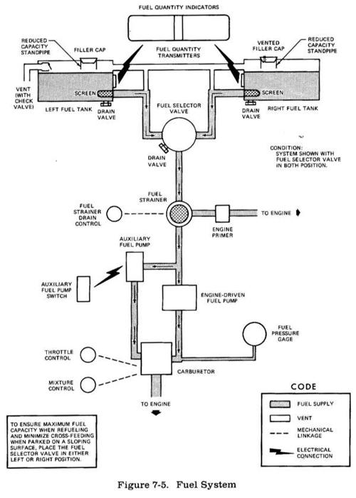 Sistema de Combustible en el Avión. Cap-1