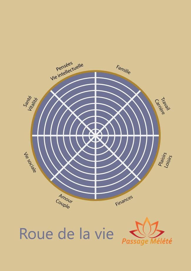 roue de la vie passage mélété