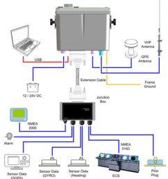 wiring diagram for garmin gps fishfinder garmin radar nmea 2000 wiring six pin wiring diagram [ 1105 x 1200 Pixel ]