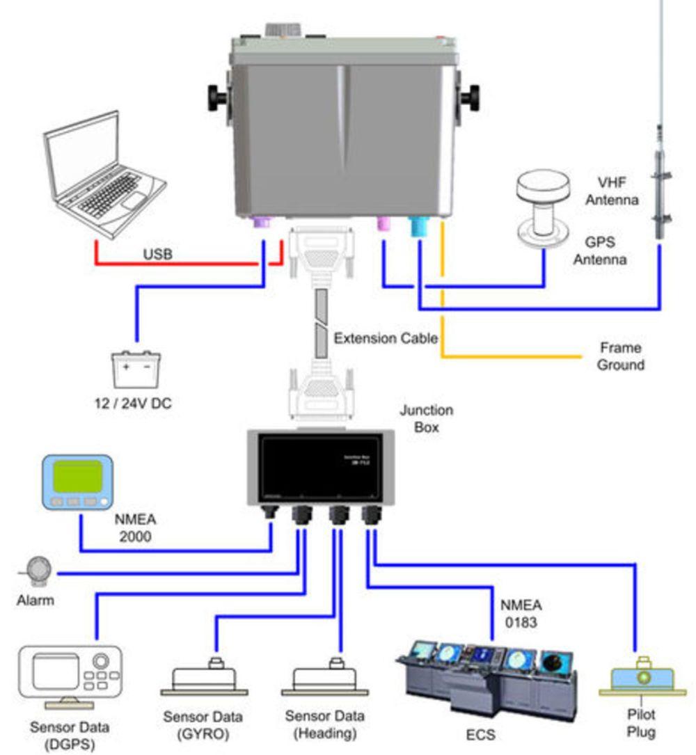 medium resolution of wiring diagram for garmin gps fishfinder garmin radar nmea 2000 wiring six pin wiring diagram