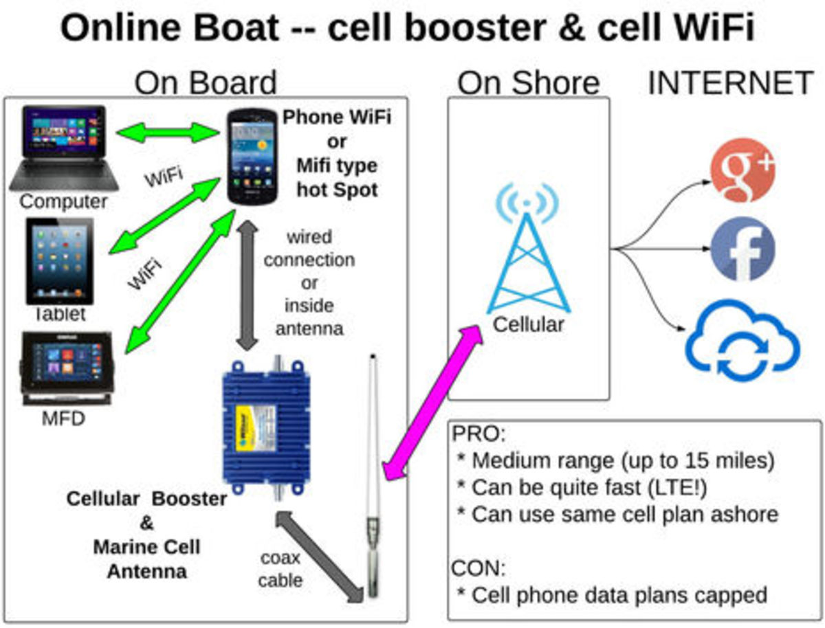 hight resolution of onboard wifi and cell booster strategies the diagrams blog rh passagemaker com cell phone parts diagram