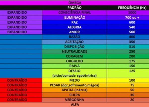 Tabela das frequências - A ESCALA HAWKINS DA CONSCIÊNCIA